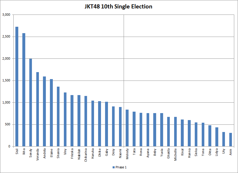 10th-single-election-phase-1