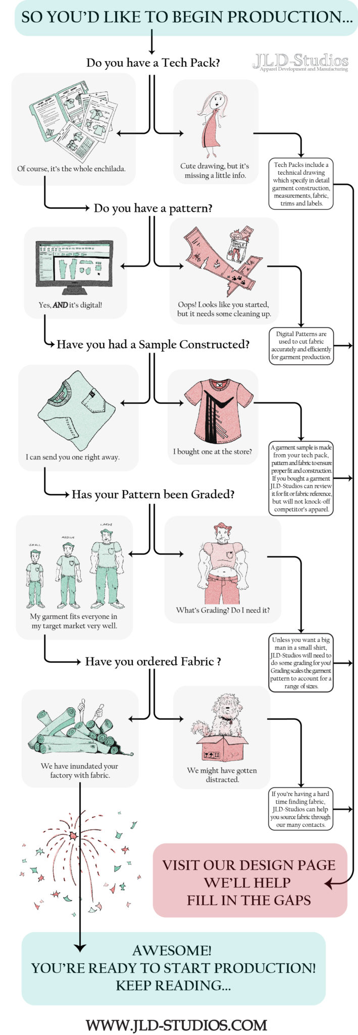 Apparel Production Infographic