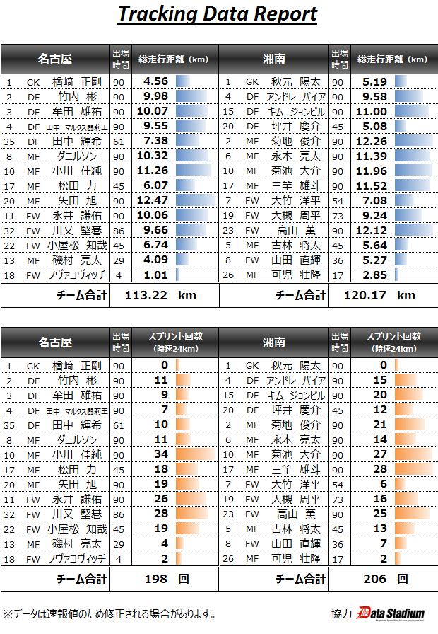 トラッキングデータ2015年5月2日名古屋対湘南