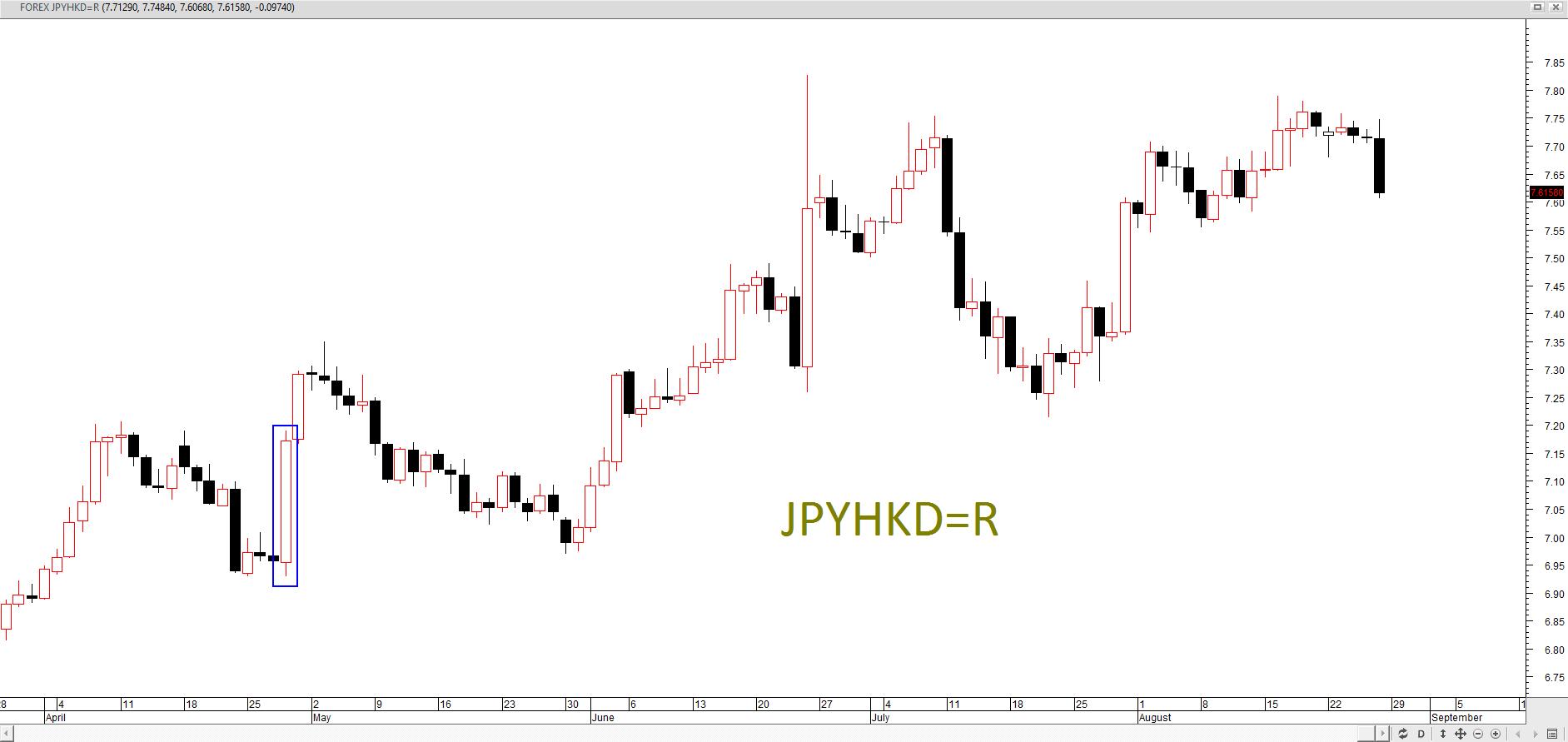 JPYHKD Daily 0826