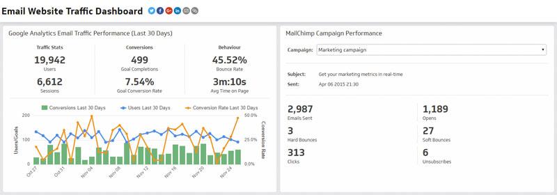 KPIs de Email Marketing
