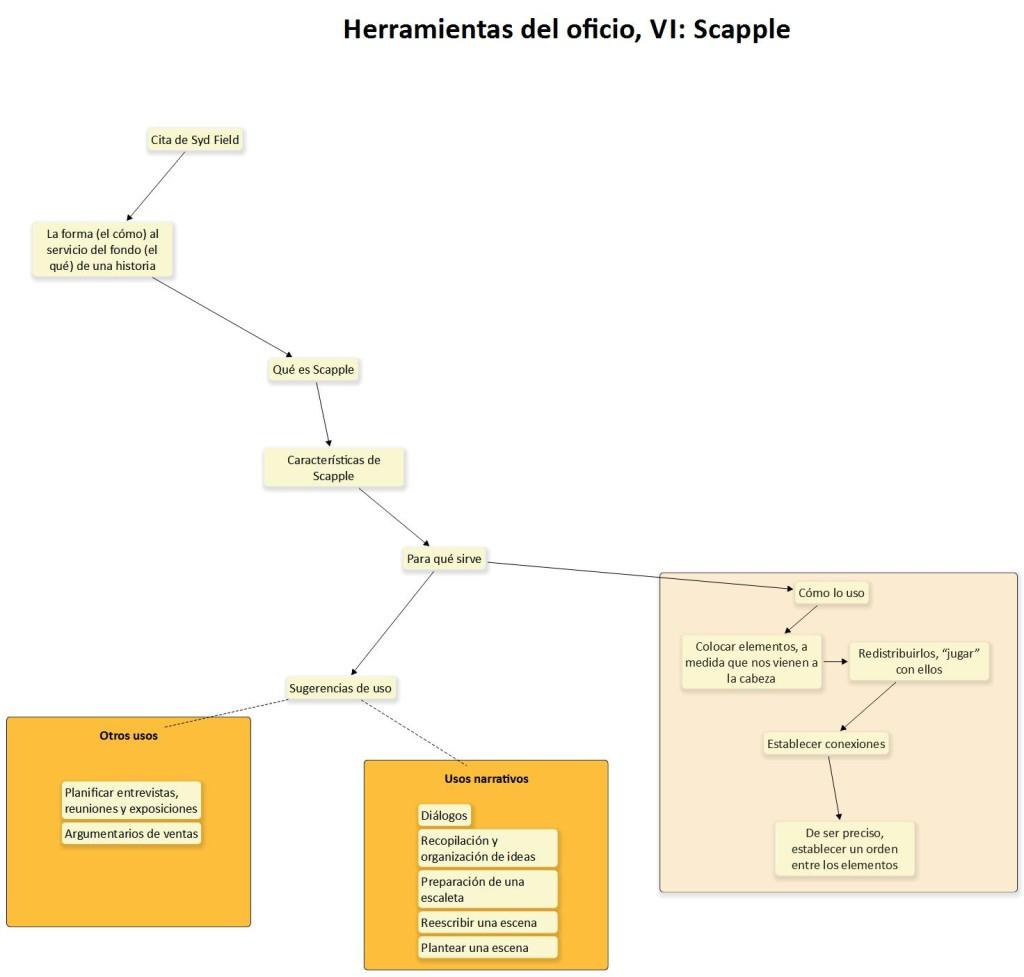 Scapple_03