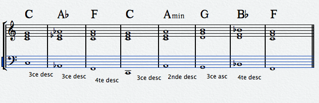 Théorie pratique – Progressions harmoniques