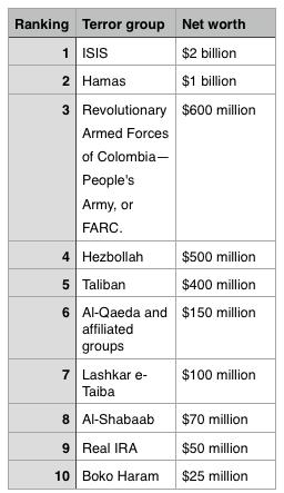 hamas world's second richest terror group
