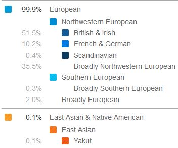 23andme joel ancestry composition