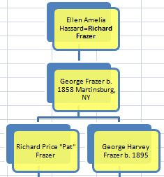 George and Pat Frazer Tree