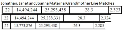 Joanna maternal Gmother matches