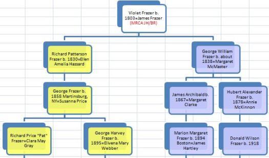 James and Violet Chart