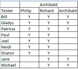 Multiple Frazer Ancestors