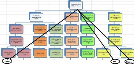 TG 8A Chart