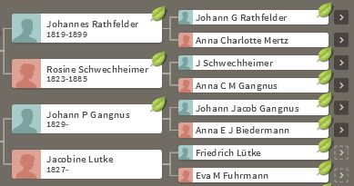 Hirschenhof Ancestors