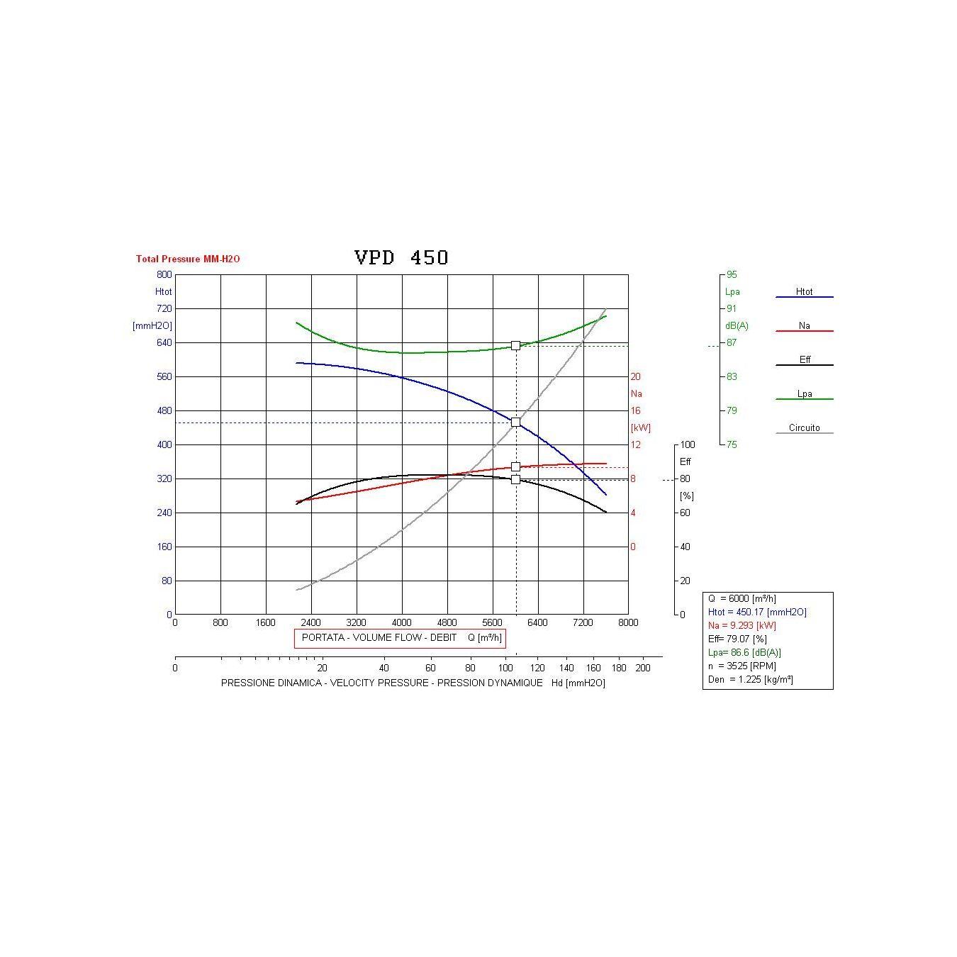 Used 3 500 Cfm 13 Sp Vebair Blower Fan 15 Hp For Sale