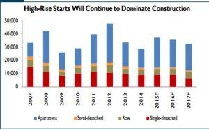 CHMC High Rise Starts OutLook Fall 2015