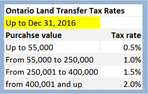 Current Ontario Land Transfertax Rate