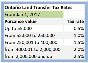Ontario Land Transfer Tax Rate