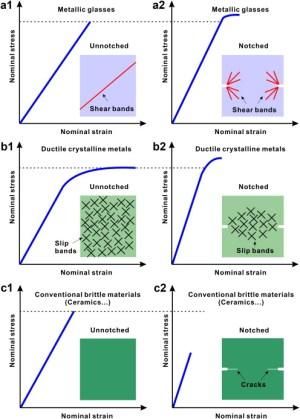 Notch Effect of Materials: Strengthening or Weakening?