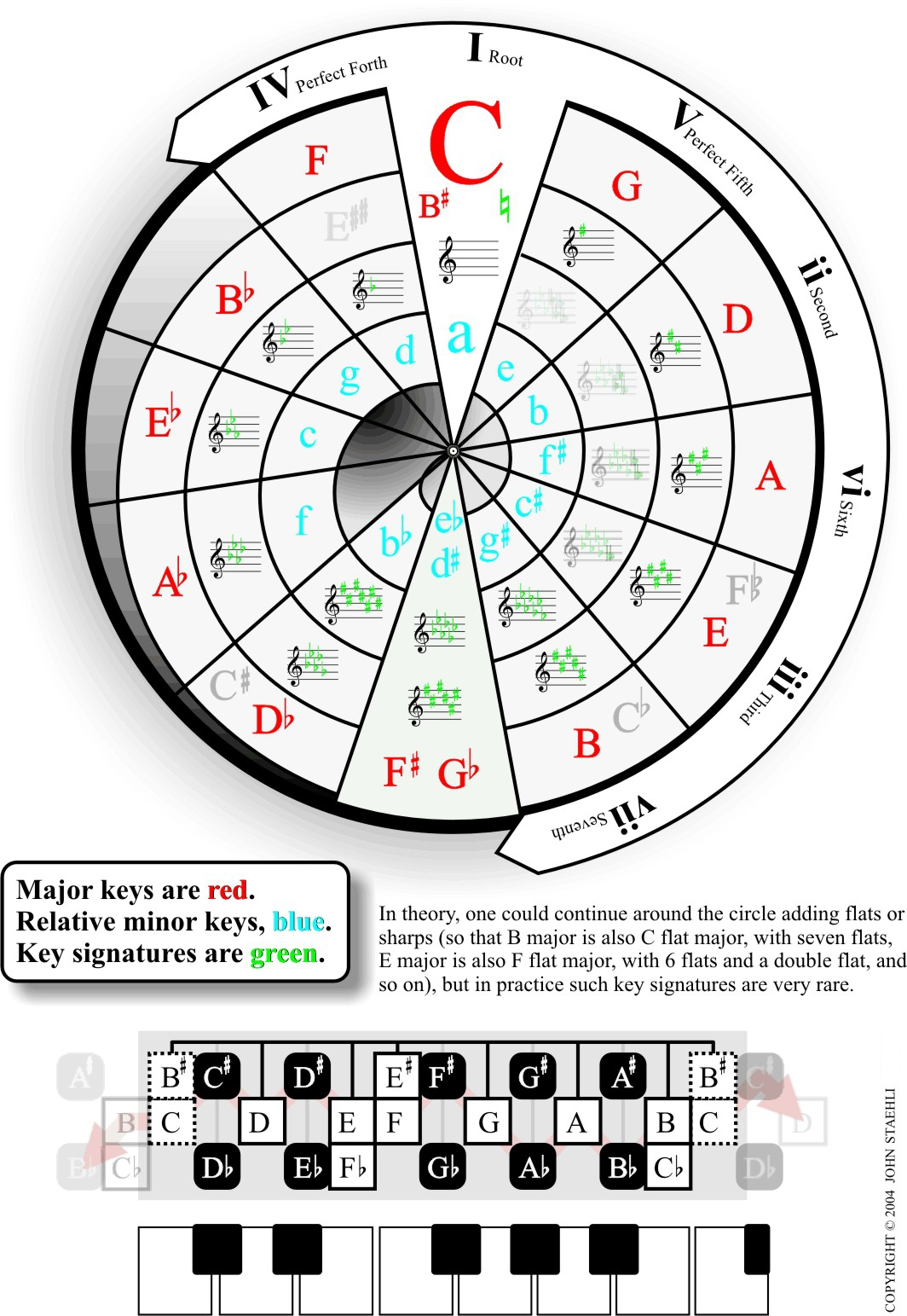 Modest image in printable circle of fifths