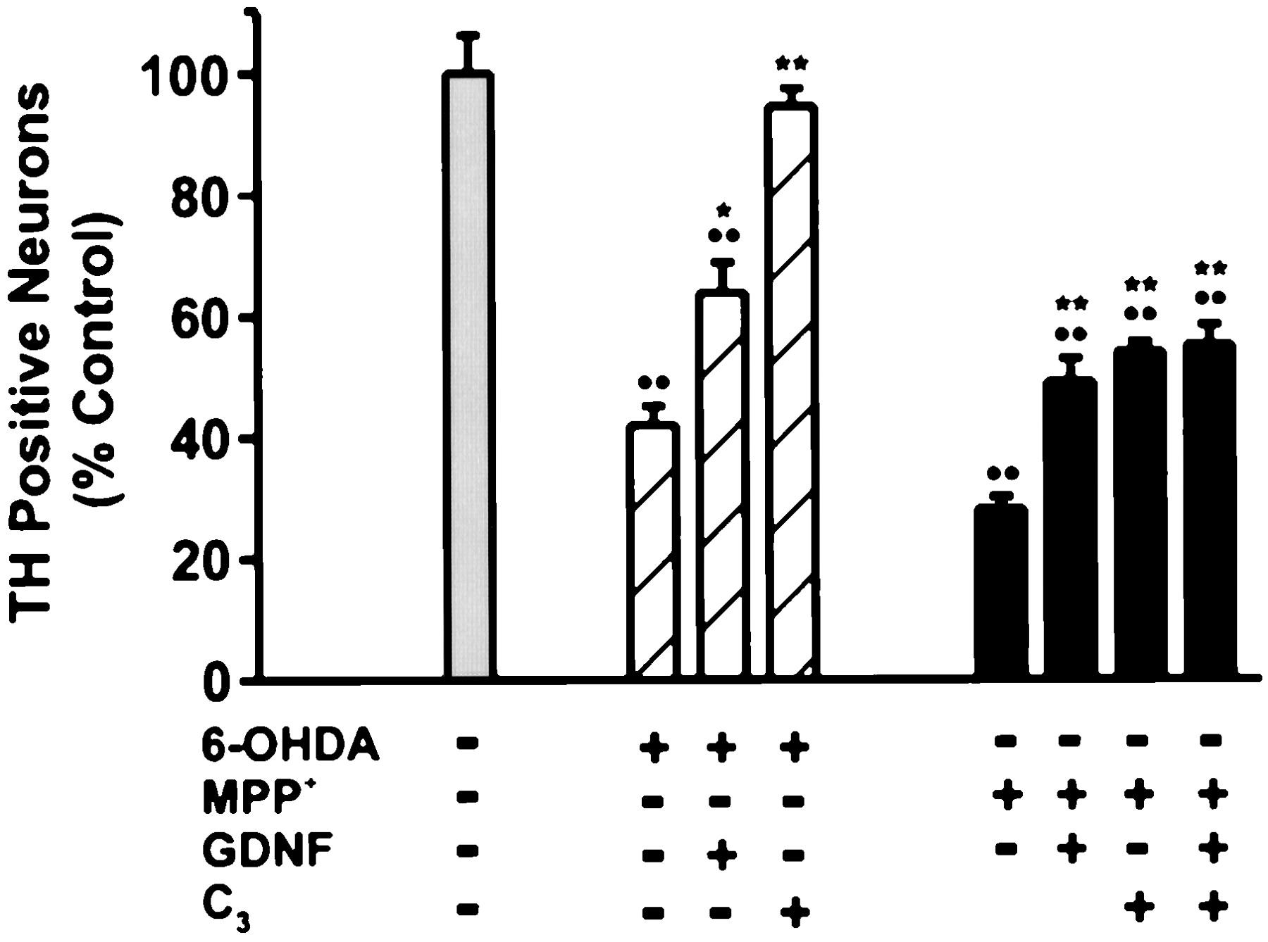 Distinct Mechanisms Underlie Neurotoxin Mediated Cell