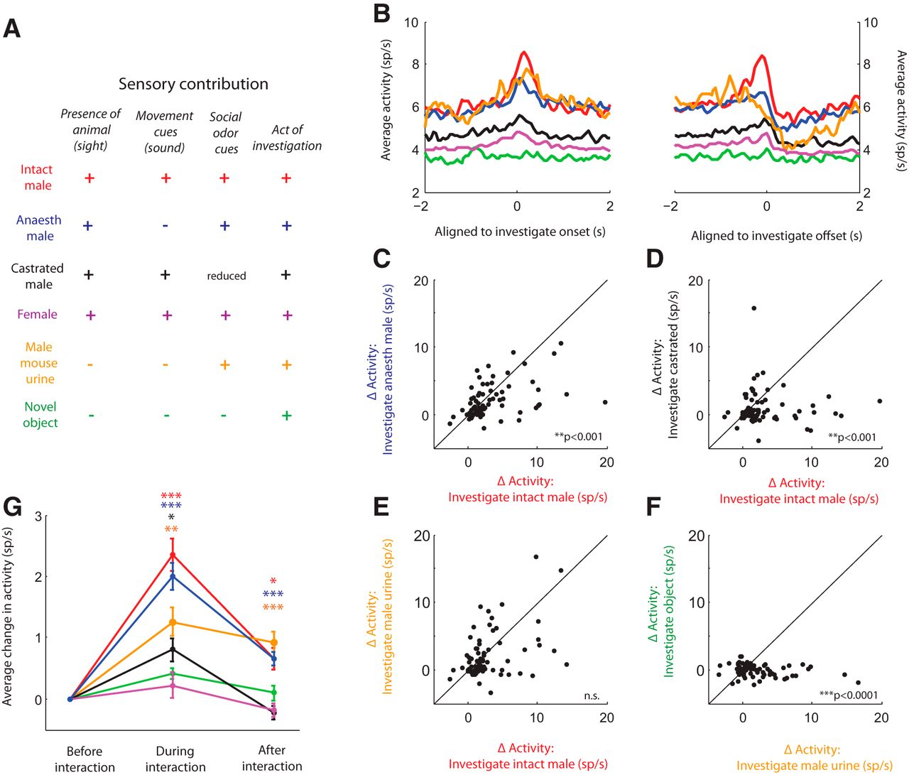 Decoding Ventromedial Hypothalamic Neural Activity During Male Mouse Aggression