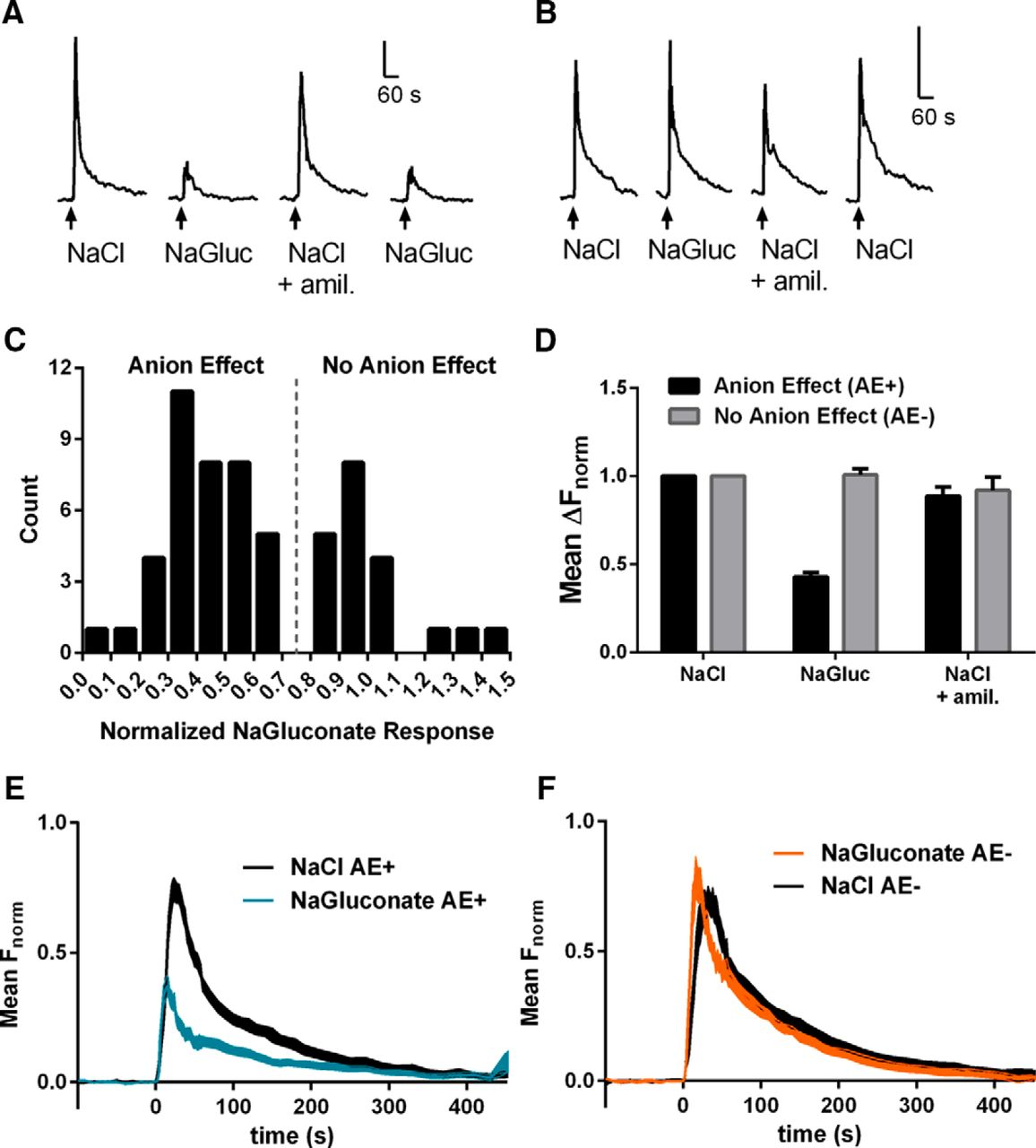 Amiloride Insensitive Salt Taste Is Mediated By Two Populations Of Type Iii Taste Cells With