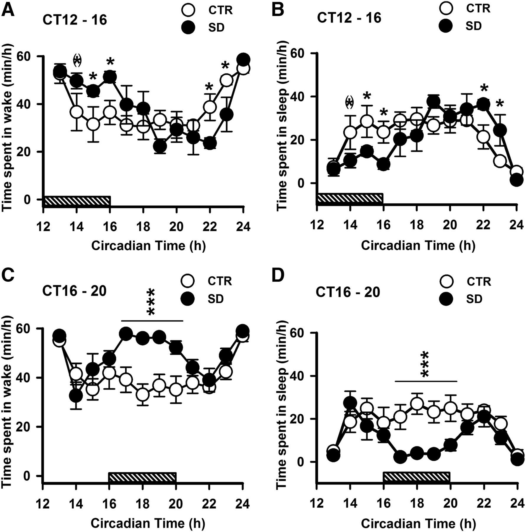 Sleep Deprivation And Caffeine Treatment Potentiate Photic