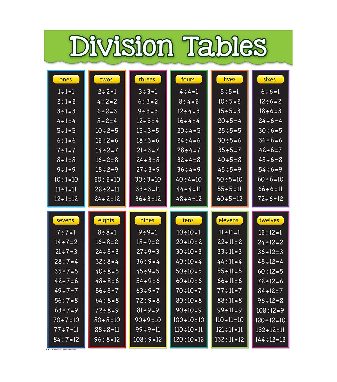 Aksu 8 Division Table