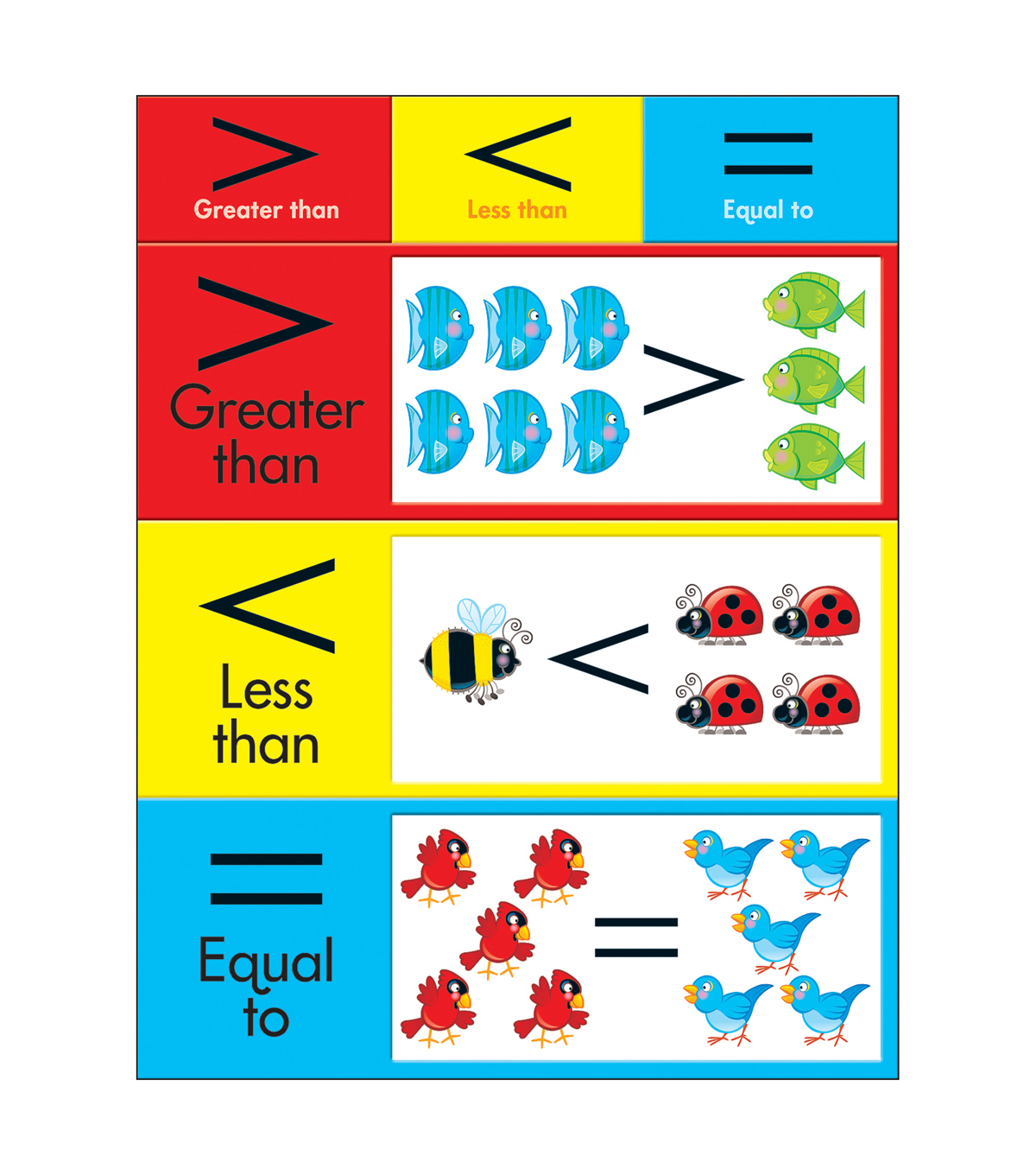 Greater Than Less Than Equal To Learning Chart 17 X22 6pk