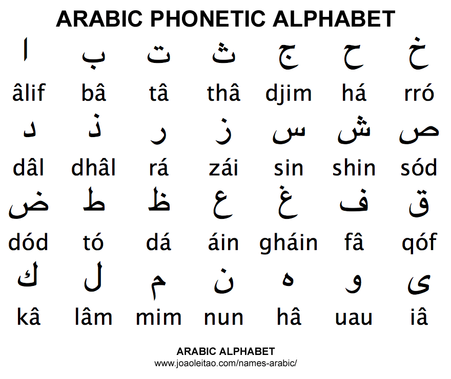 Islamic Alphabet Translation