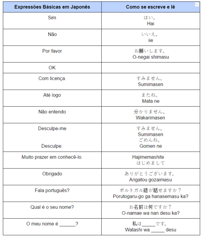 Expressões Básicas em Japonês