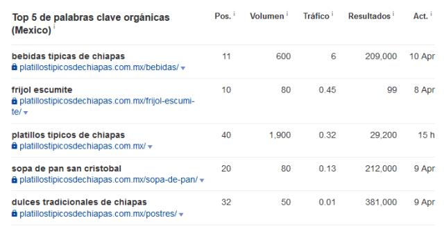 experimento SEO posicionando un dominio sin contenido