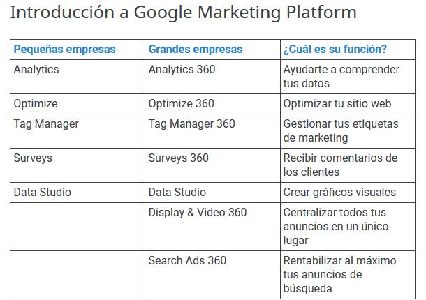 Asocia cada producto disponible en Google Marketing Platform para empresas con su descripción.