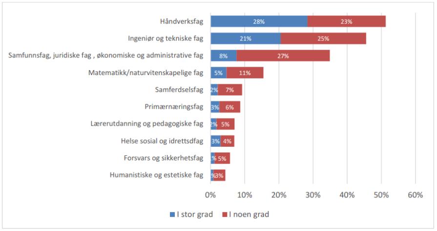 NHO Kompetansebarometer 2017