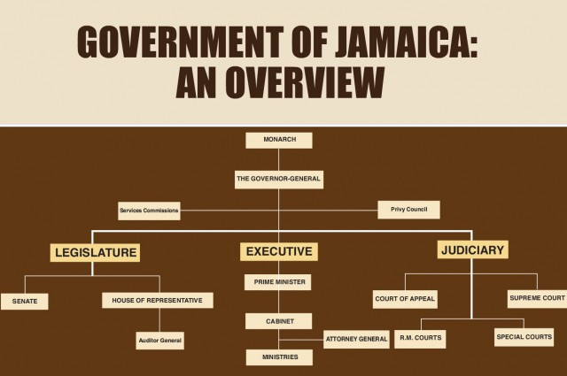 Government jobs in Jamaica