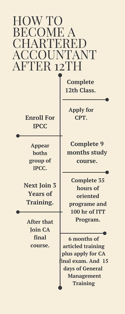 How to become a chartered accountant after 12th Infographic