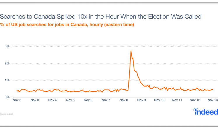 Job Search Out Of The U.S. Surged After The Election And Remains Elevated