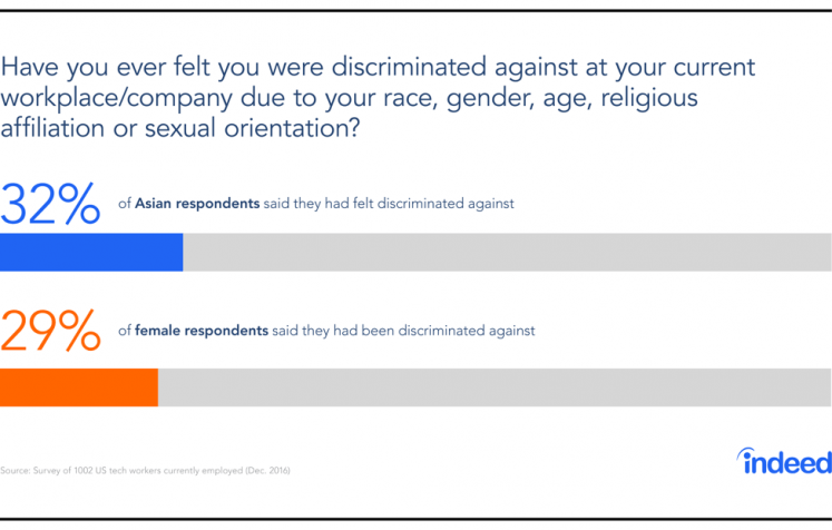 Indeed's Head Of HR Unpacks Recent Diversity Survey Results