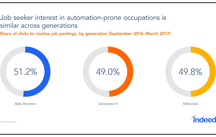 What Impact Will Automation Have On The Generations?