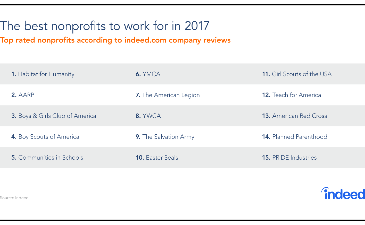 The Power Of Purpose: The Best Nonprofits To Work For In 2017