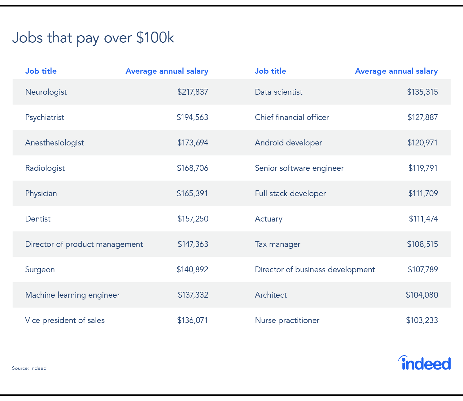 SALARY SPOTLIGHT: Which Jobs Pay Over $100,000?