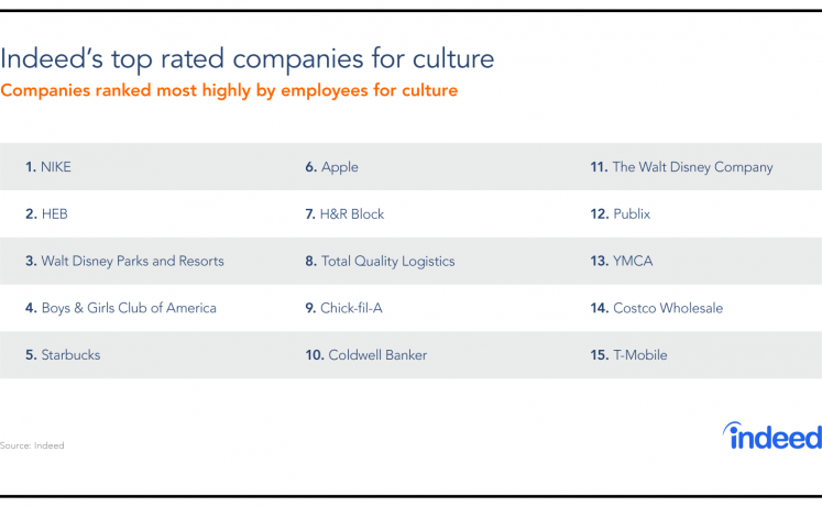 Culture Is King: Companies With The Best Culture In 2017