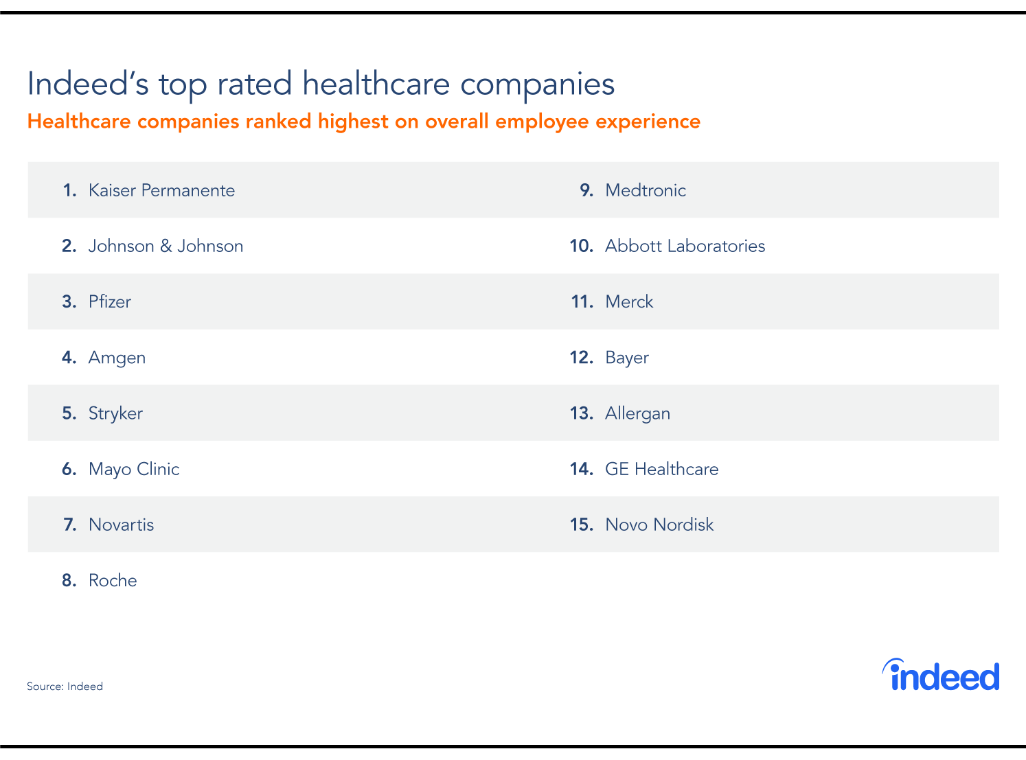 Great Vital Signs: The Best Healthcare Companies To Work For In 2018