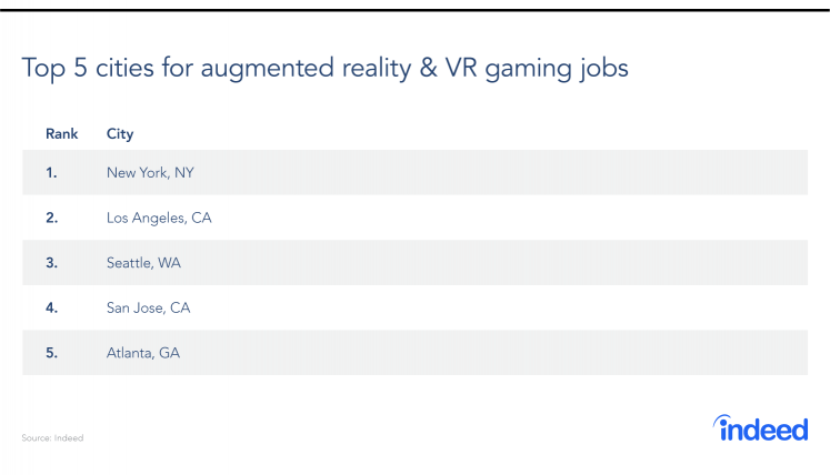 Gaming Industry Spotlight 2018: Augmented Reality And ESports On The Rise