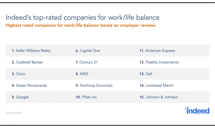 Get The Balance Right! The Best Companies For Work/Life Balance In 2018