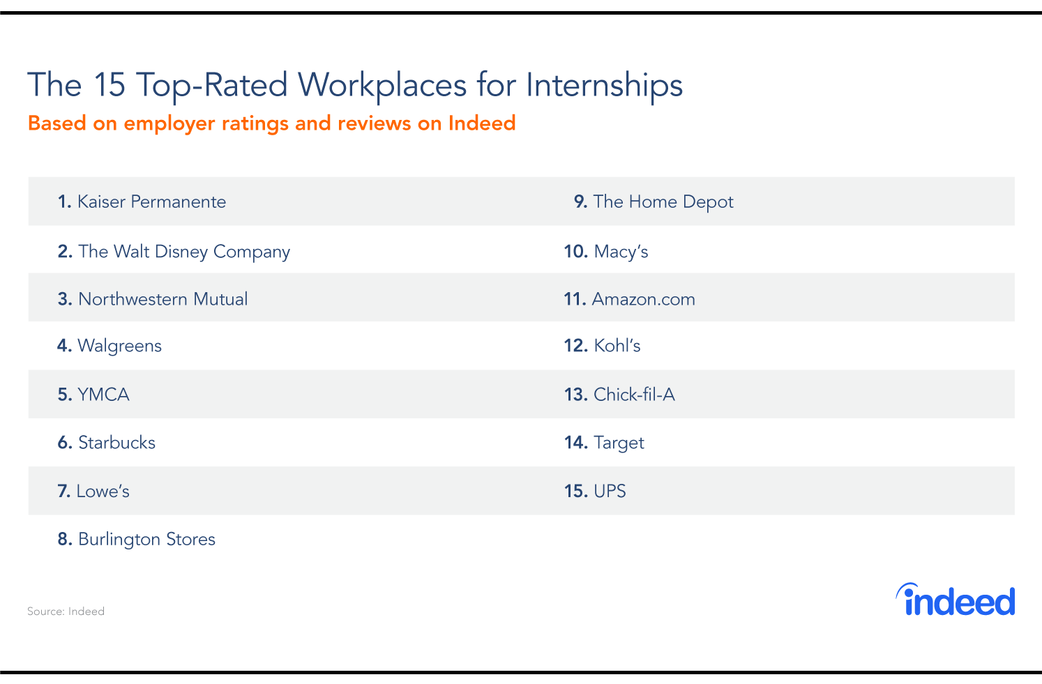 Top-Rated Workplaces By Interns: 5 Lessons From The Winning Companies