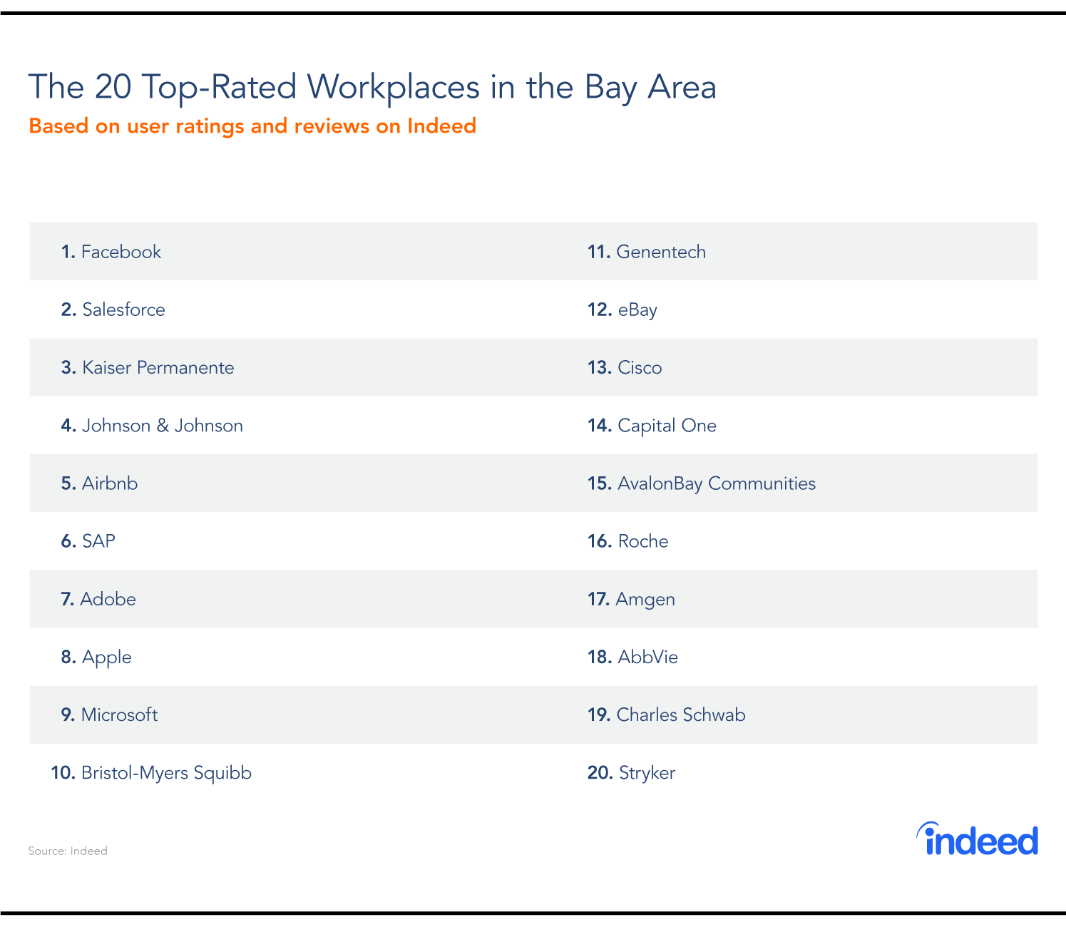 Best Of The Bay: The Bay Area's Top-Rated Workplaces In 2018