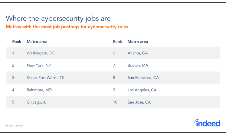 Cybersecurity Spotlight 2018: Where Are The Highest Paid Jobs?