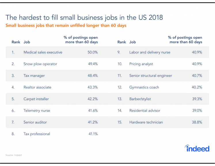 REPORT: What Are The Hardest-to-Fill Small Business Jobs In America?