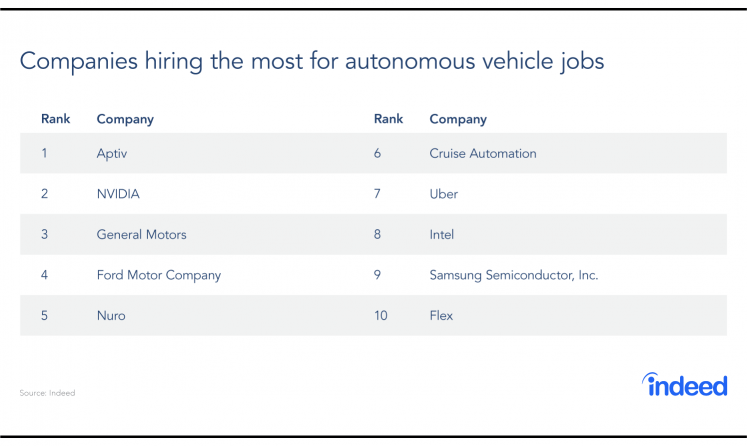 REPORT: Which Hiring Trends Are Steering The Future Of Self-Driving Vehicles?