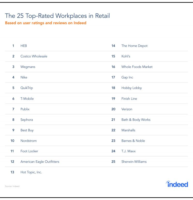 The Top-Rated Retail Companies To Work For In 2018