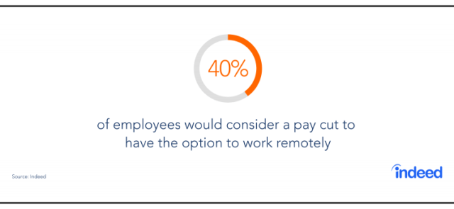 40% of employees would consider a pay cut to have the option to work remotely.